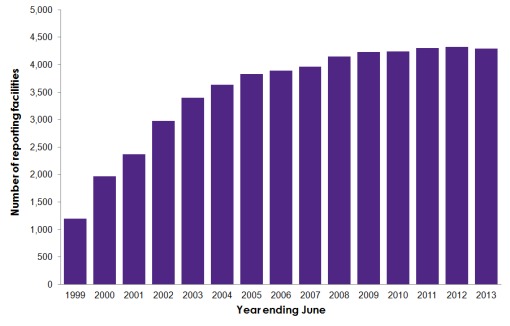 Number of facilities reporting to the National Pollutant Inventory (NPI) by year