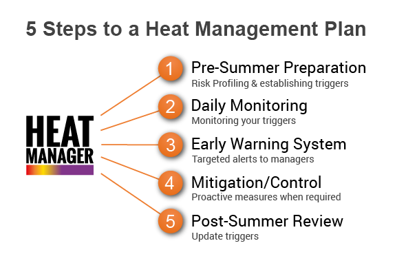 Communication on this topic: How to Assess Heat Illness, how-to-assess-heat-illness/
